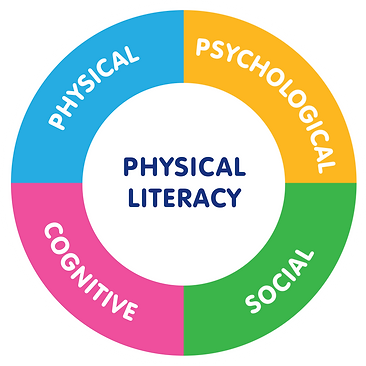 Physical_Literacy_Wheel.png