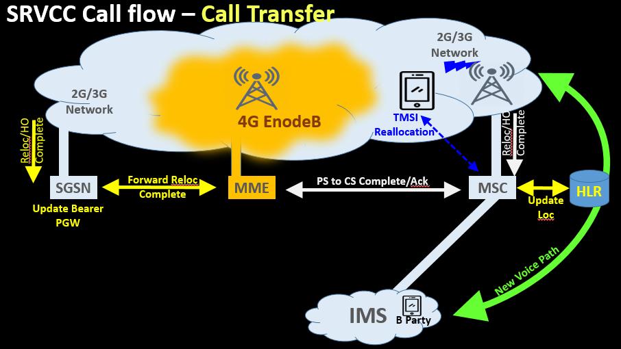 SRVCC Call flow – Call Transfer