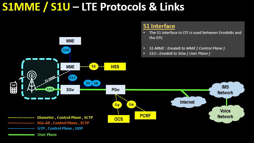 S1MME , S1U – LTE Protocols & Links