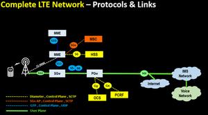 Complete LTE Network – Protocols & Links