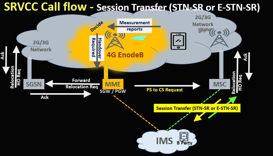 SRVCC Call flow - Session Transfer (STN-SR or E-STN-SR)