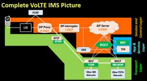 Complete VoLTE IMS Picture