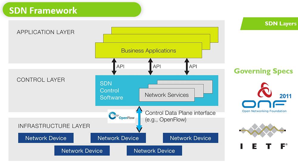 SDN08 SDN Framework