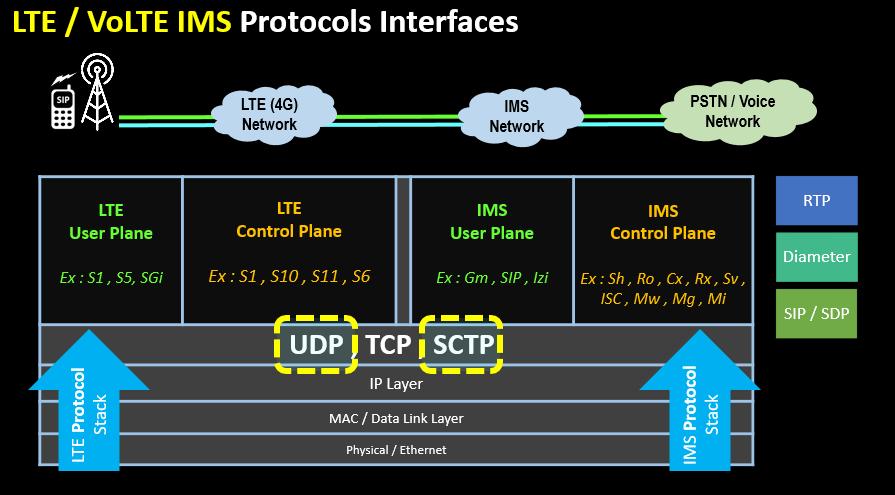 LTE VoLTE IMS Protocols Interfaces