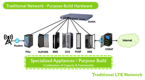 NFV02 Traditional Network - Purpose Build Hardware