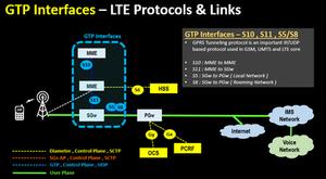 GTP Interfaces – LTE Protocols & Links