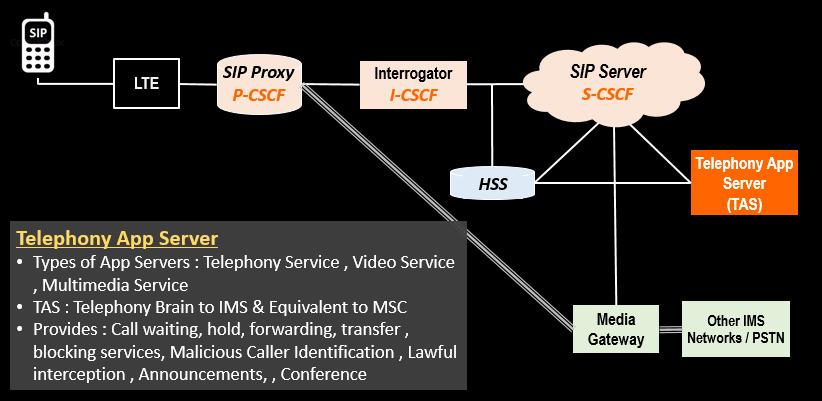 The Telephony App Server (TAS).png