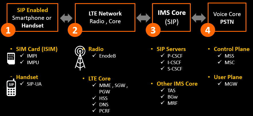 VoLTE Network - Building blocks.png