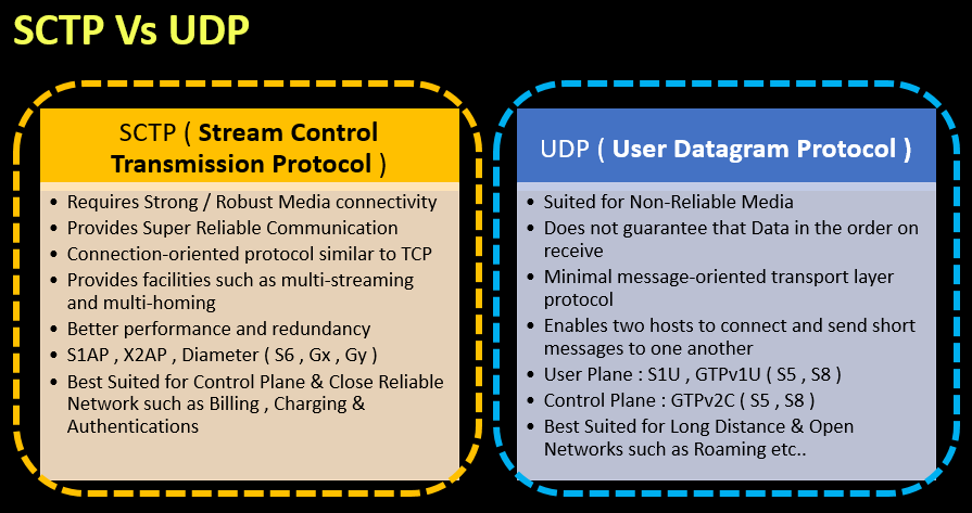 SCTP Vs UDP