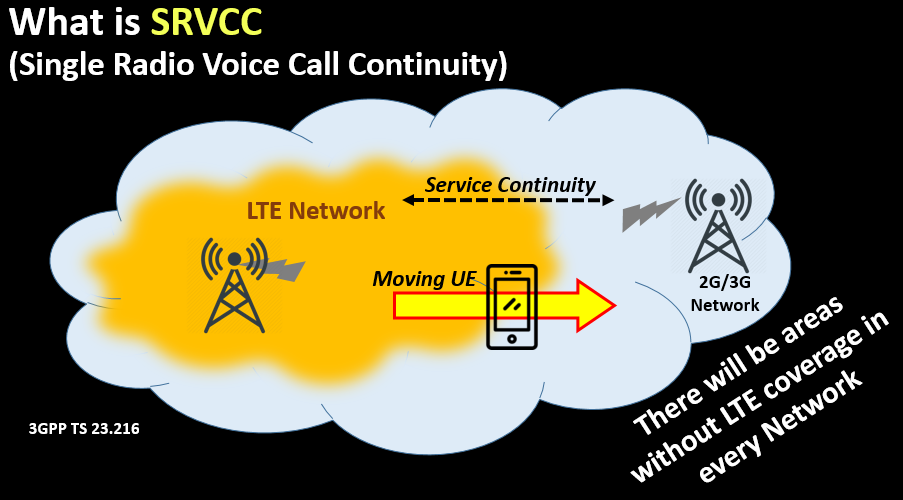 What is SRVCC (Single Radio Voice Call Continuity)