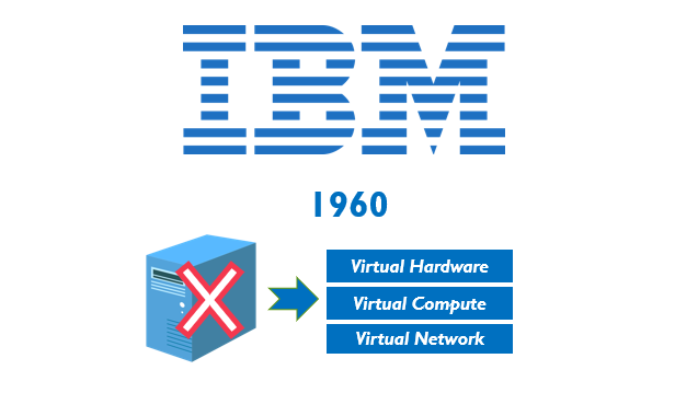 IBM Virtualization
