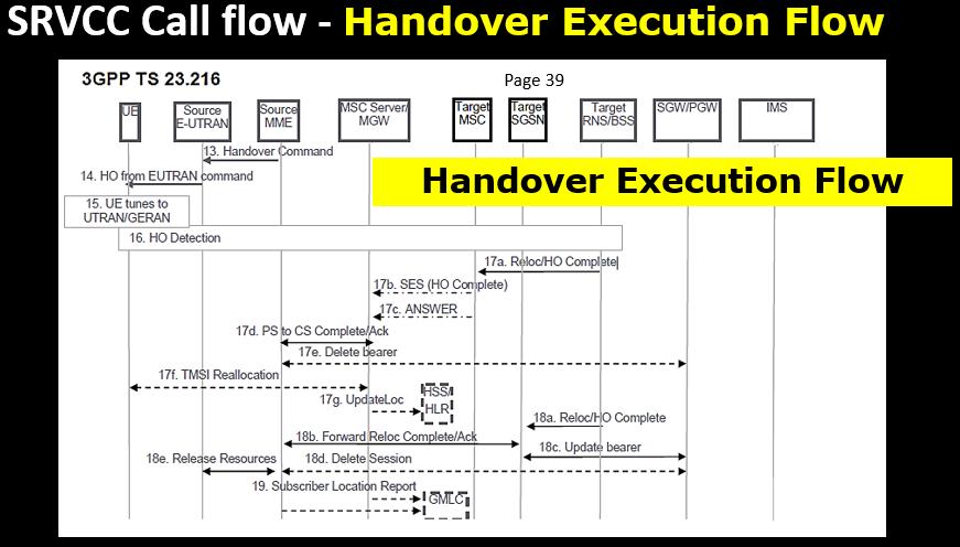 SRVCC Call flow - Handover Execution Flow