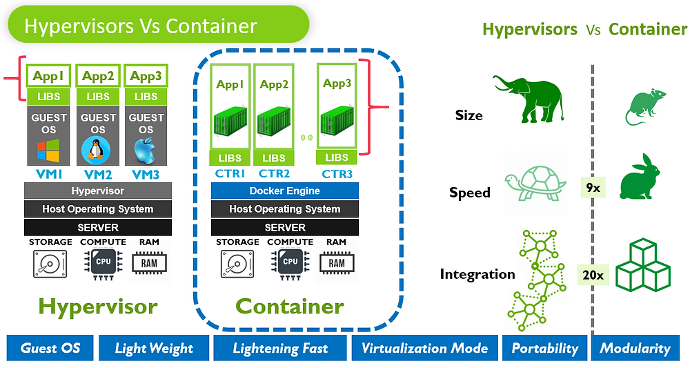 Hypervisors Vs Container