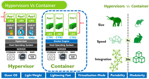 Hypervisors Vs Container