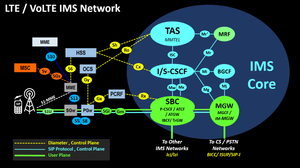 VoLTE LTE IMS Architecture Links Protocol Stack