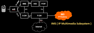 LTE to VoLTE Journey , Here is IMS.png