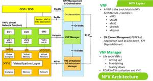 NFV07 NFV Layers