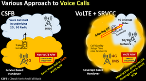 Various Approach to Voice Calls