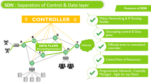 SDN07 Separation of Control & Data layer