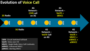 Evolution of Voice Call