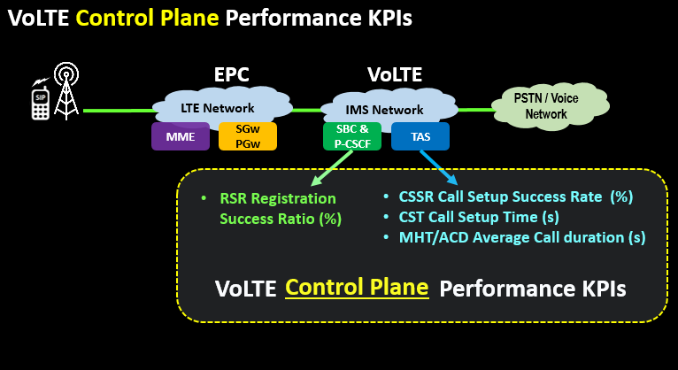 VoLTE Control Plane Performance KPIs
