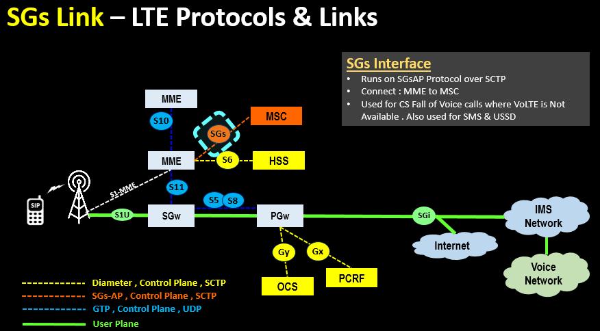 SGs Link – LTE Protocols & Links