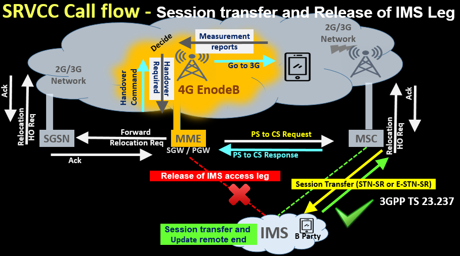 SRVCC Call flow - Session transfer and Release of IMS Leg
