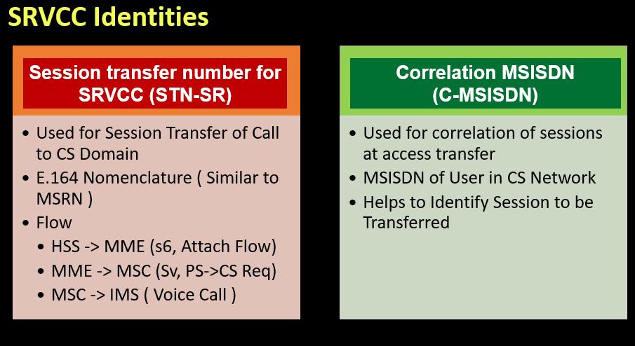 SRVCC Identities