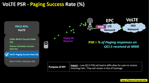 VoLTE PSR - Paging Success Rate (%)