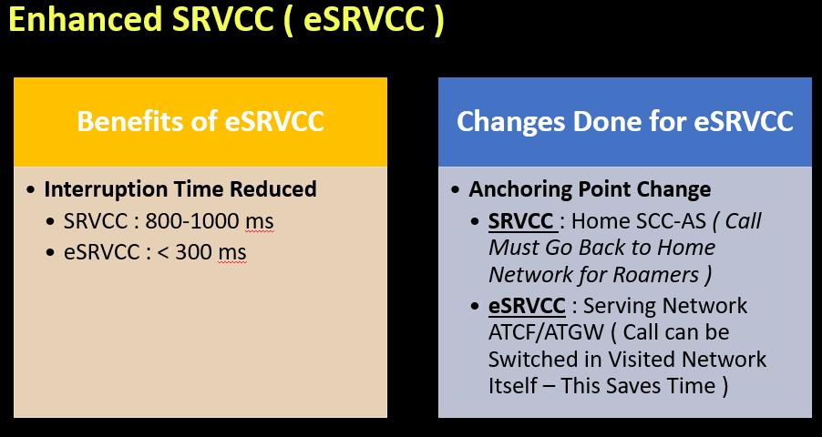 Enhanced SRVCC ( eSRVCC )