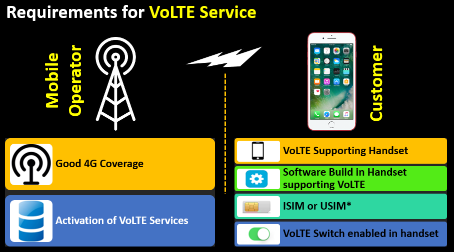 Requirements for VoLTE Service