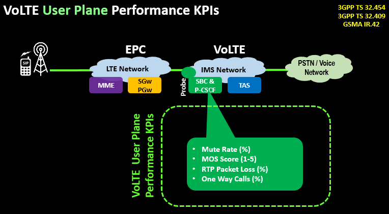 VoLTE User Plane Performance KPIs