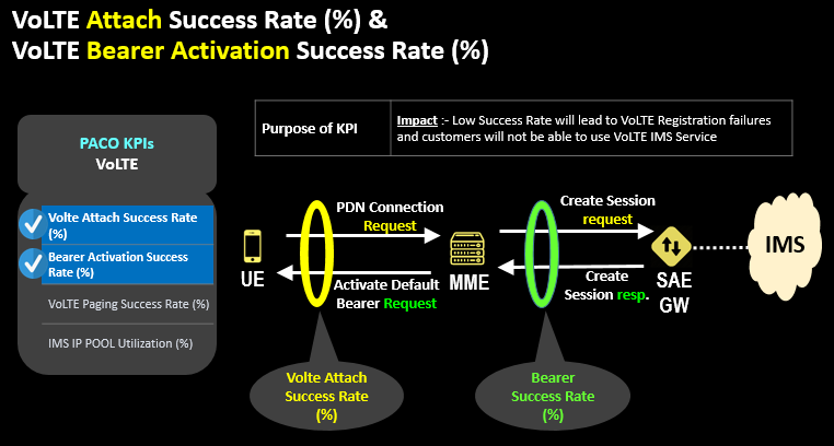 VoLTE Attach Success Rate (%) & VoLTE Bearer Activation Success Rate (%)