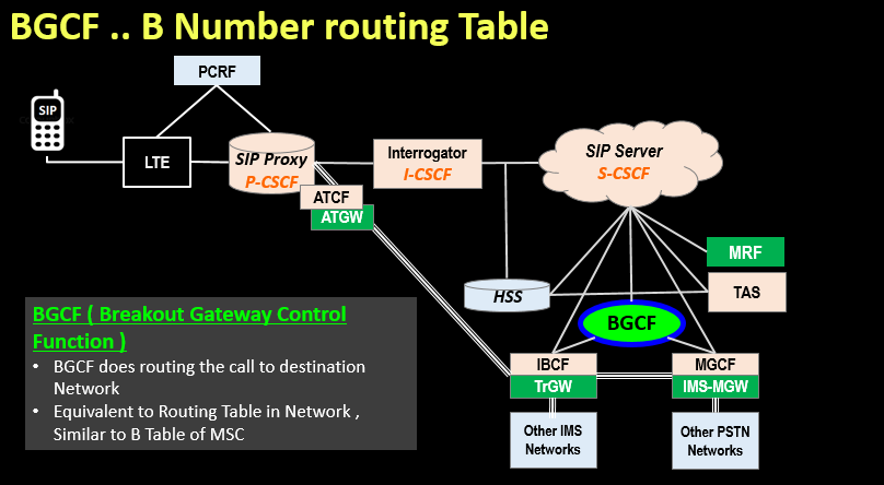BGCF .. B Number routing Table