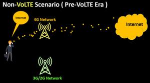 Pre-Volte_Era - Data Usage