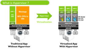 What is Hypervisor