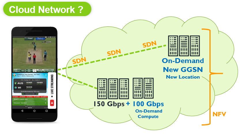 Value proposition of Cloud Network