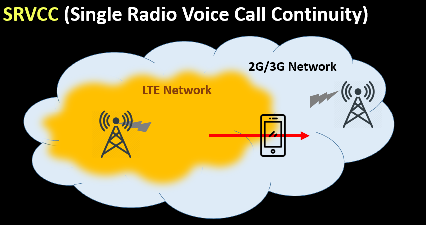 SRVCC (Single Radio Voice Call Continuity)