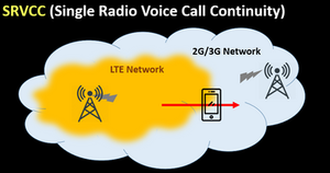 SRVCC (Single Radio Voice Call Continuity)