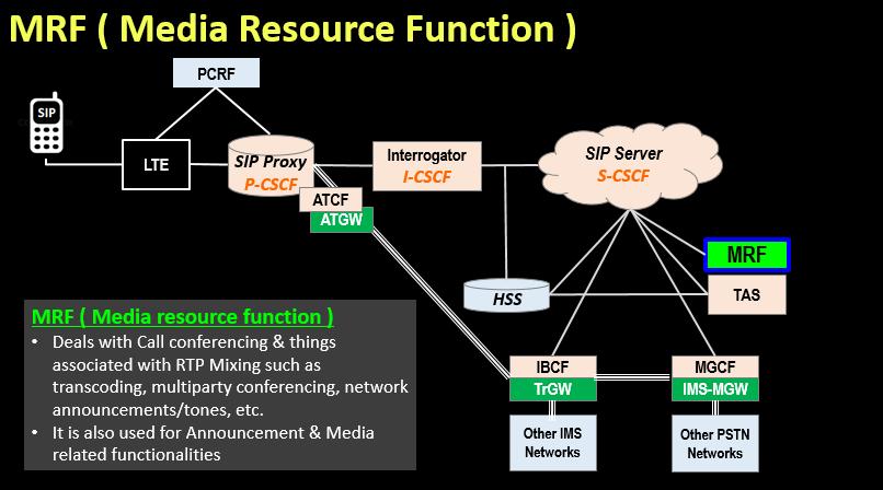 MRF ( Media Resource Function )