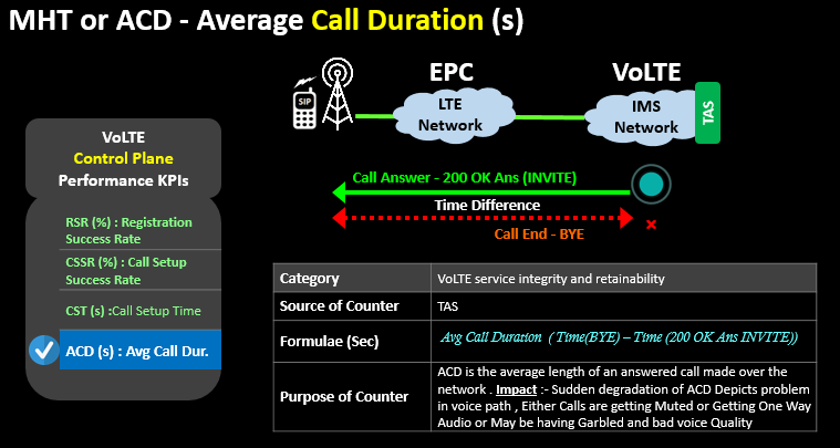 MHT or ACD - Average Call Duration (s)
