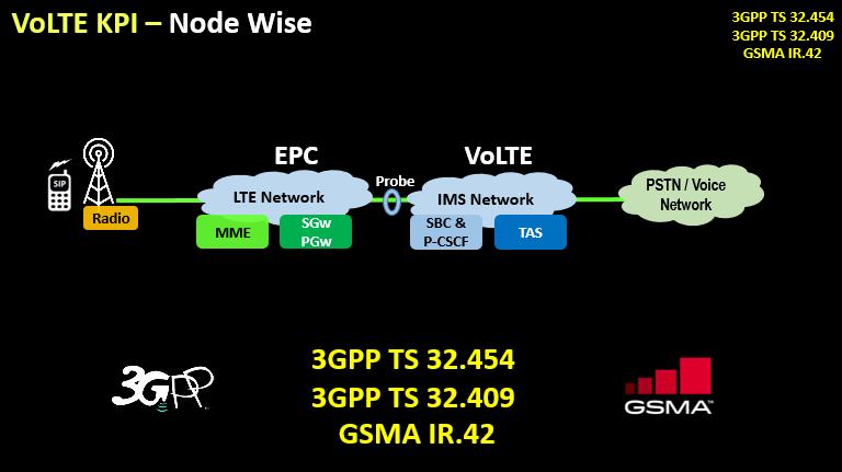 VoLTE KPI Overview