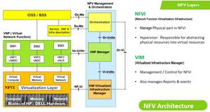 NFV06 NFV Layers