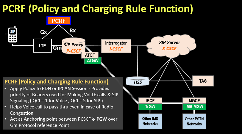 PCRF (Policy and Charging Rule Function)