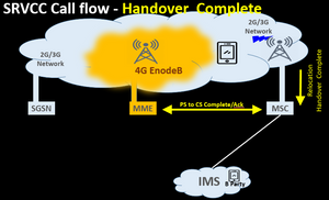 SRVCC Call flow - Handover Complete