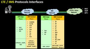 LTE VoLTE IMS Protocols Interfaces (2)