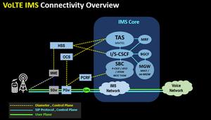 VoLTE IMS Connectivity Overview (2)