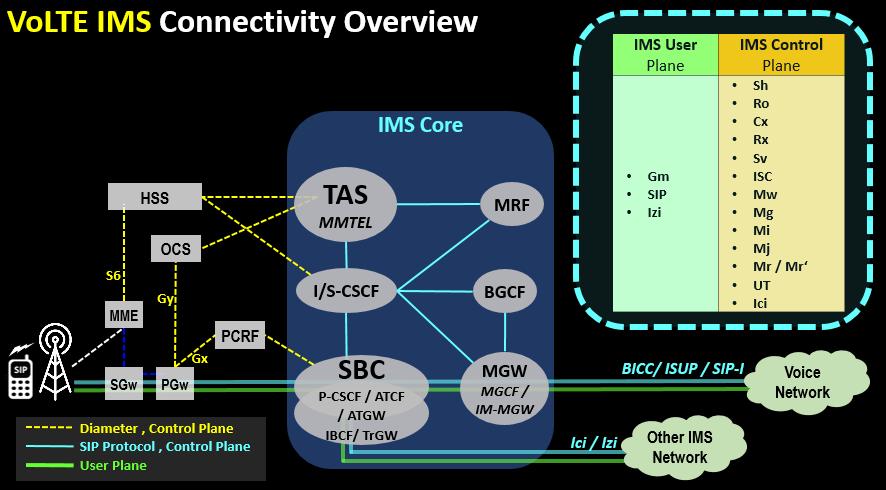 VoLTE IMS Connectivity Overview (3)