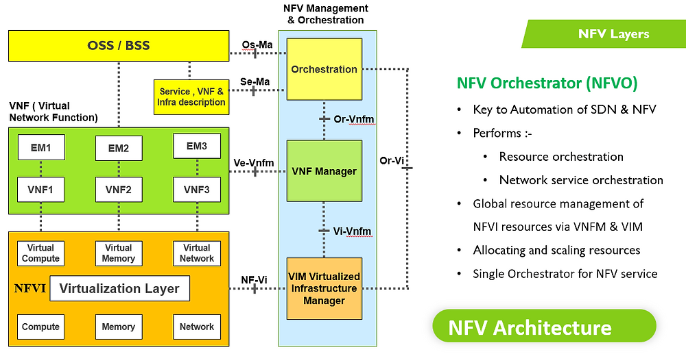 NFV09 NFV Layers