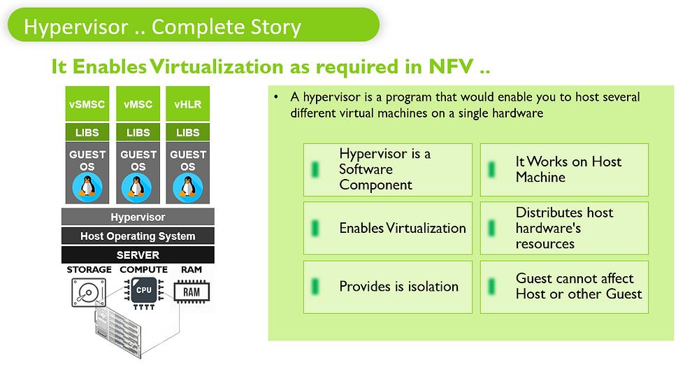 Hypervisor .. Complete Story